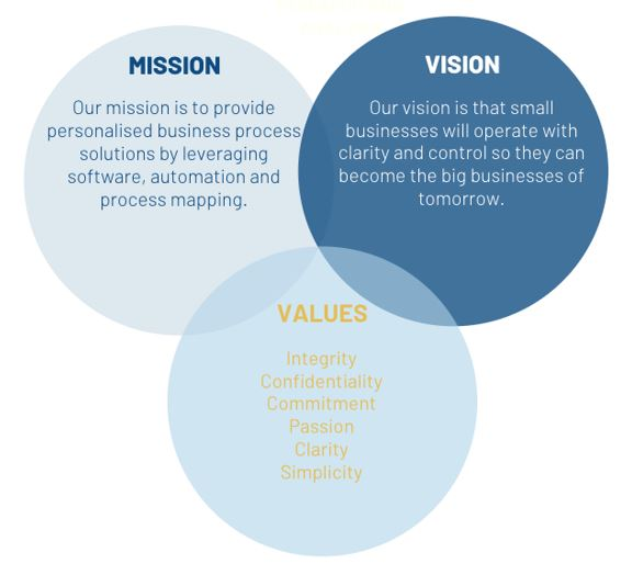 Bubbles showing company mission, values and vision.